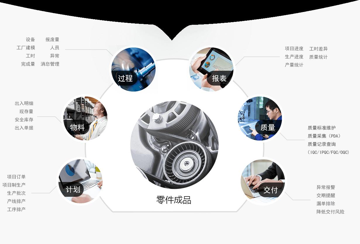 一个零件成品生产出现的环节都有哪些
